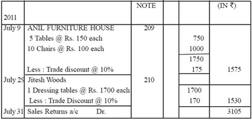CBSE Recording of Transactions Class XI By Mr Aniruddh Maheshwari – Bill Receivables