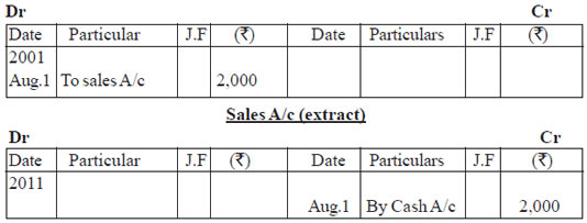 CBSE Ledger and Trial Balance Class XI By Mr Aniruddh Maheshwari – Ledger Format