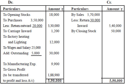 Doc550646 Profit and Loss Account Sample Profit and Loss – Profit and Loss Account Sample