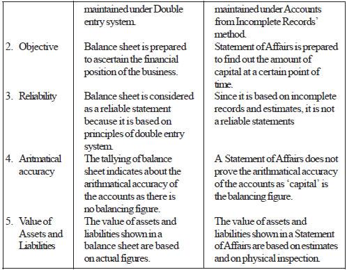 the balance sheet should be prepared